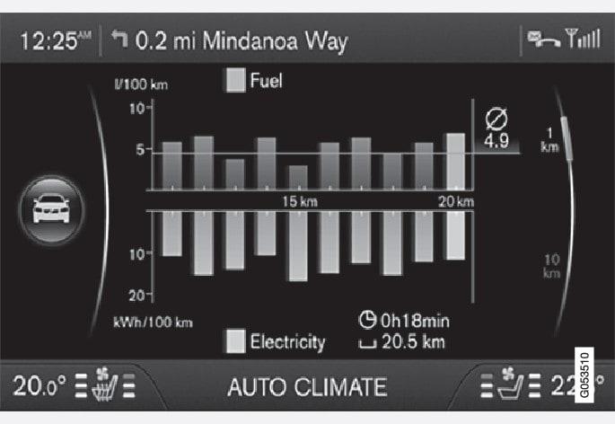 P3-15w17-Trip statistics S60L hybrid