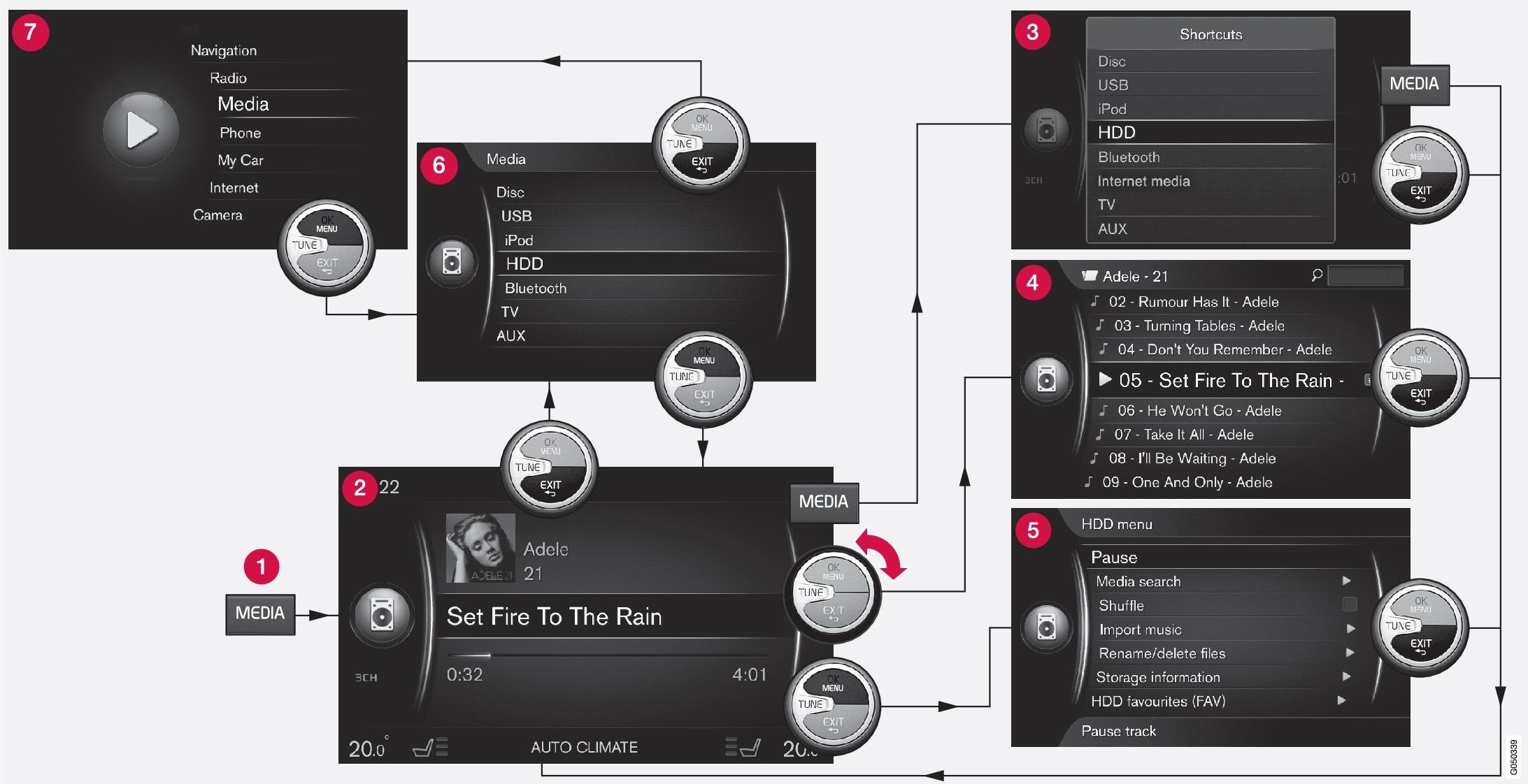 Exemplet visar navigering till olika funktioner då media spelas från bilens hårddisk.