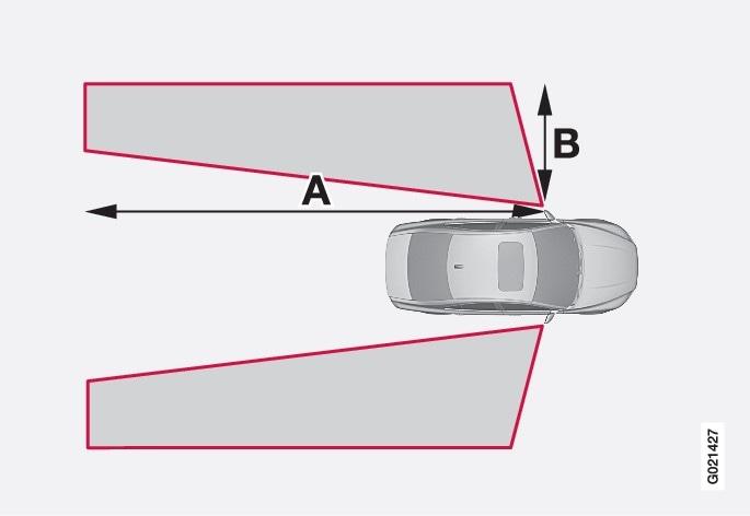 A = ca. 9,5 m und B = ca. 3,0 m.