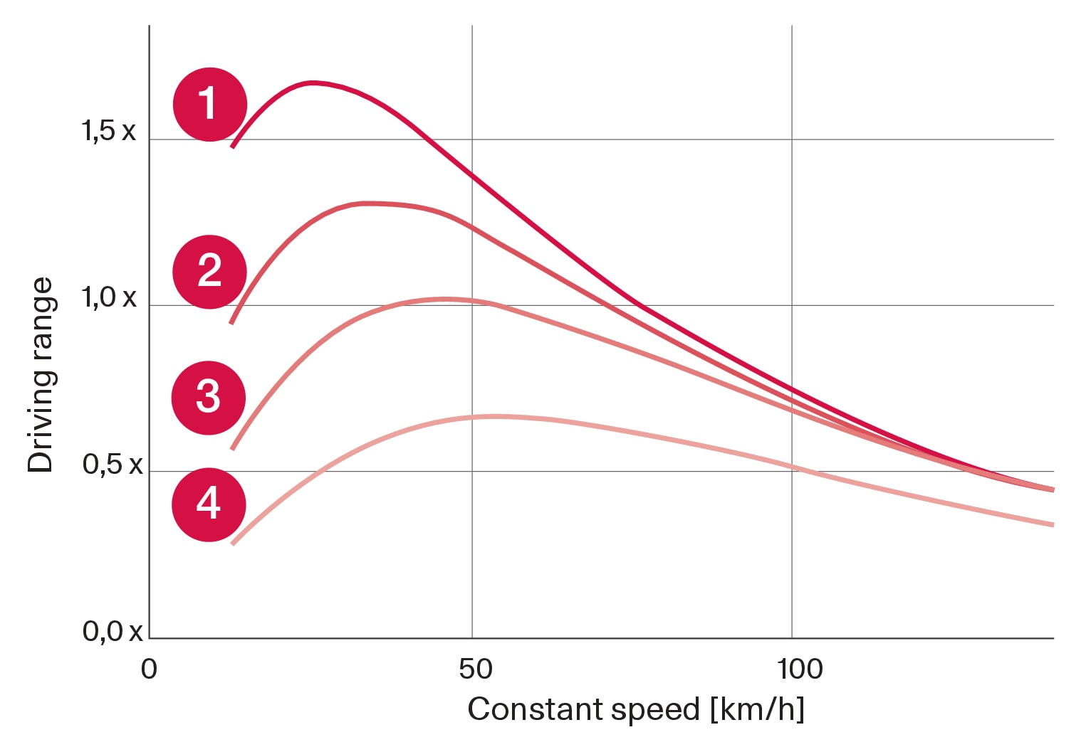 P5P6-2017-Reach and speed graph