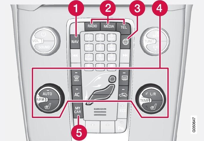 Kontrollpanel i mittkonsol. Bilden är schematisk – antal funktioner och knapparnas placering varierar beroende på vald utrustning och marknad.