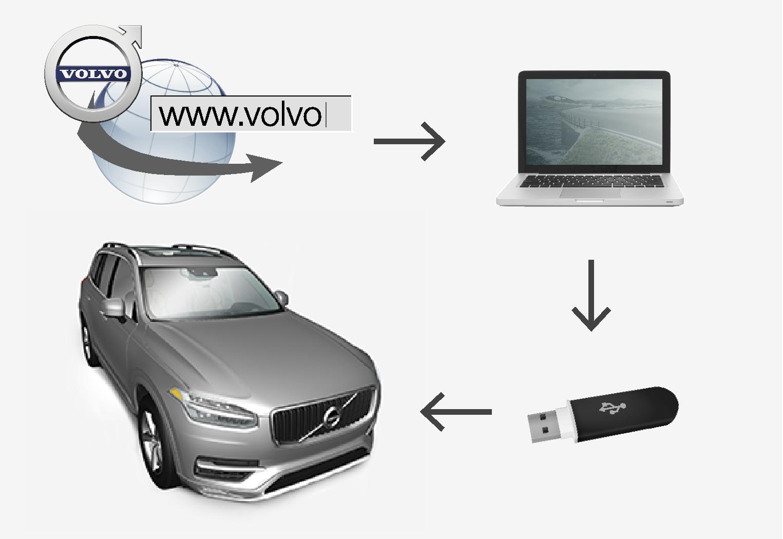 P5-1507-Navigation, MapCare Princip USB