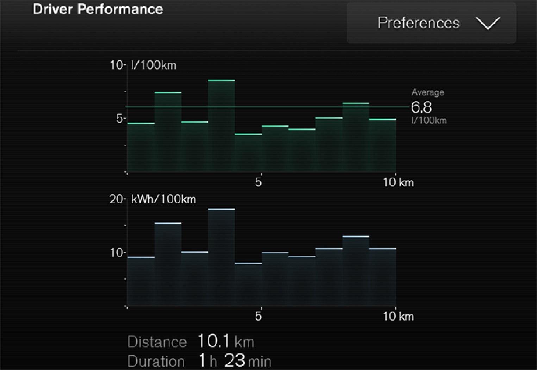 P5-1519-XC90 Hybrid trip statistics