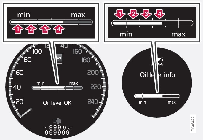 The figures 1-4 represent filling level. Do not fill more oil if filling level (3) or (4) is shown. Recommended filling level is 4. Message and graph in the display. The left-hand display shows the digital combined instrument panel and the right-hand the analogue.