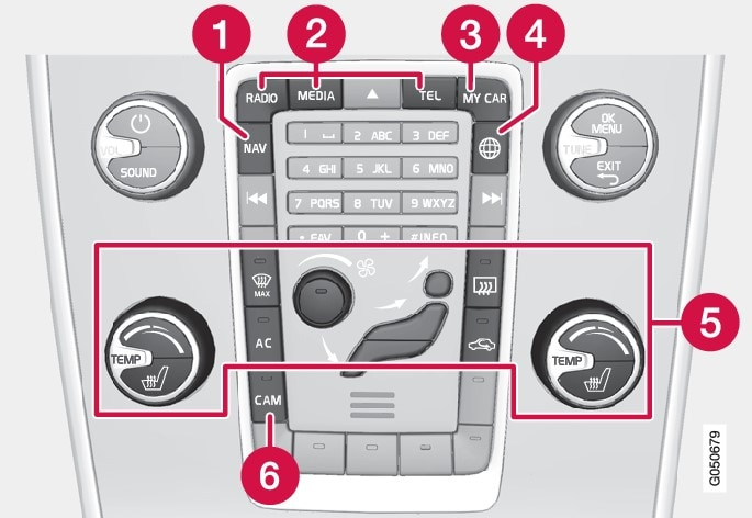 Control panel in centre console. The figure is schematic - the number of functions and layout of the buttons both vary, depending on the equipment selected and the market.