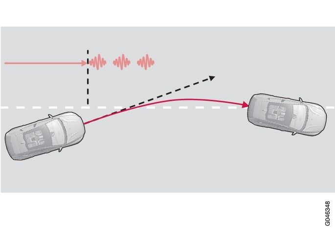 LKA steers and alerts with steering wheel vibrationThe figure shows 3 vibrations when the side line is crossed..