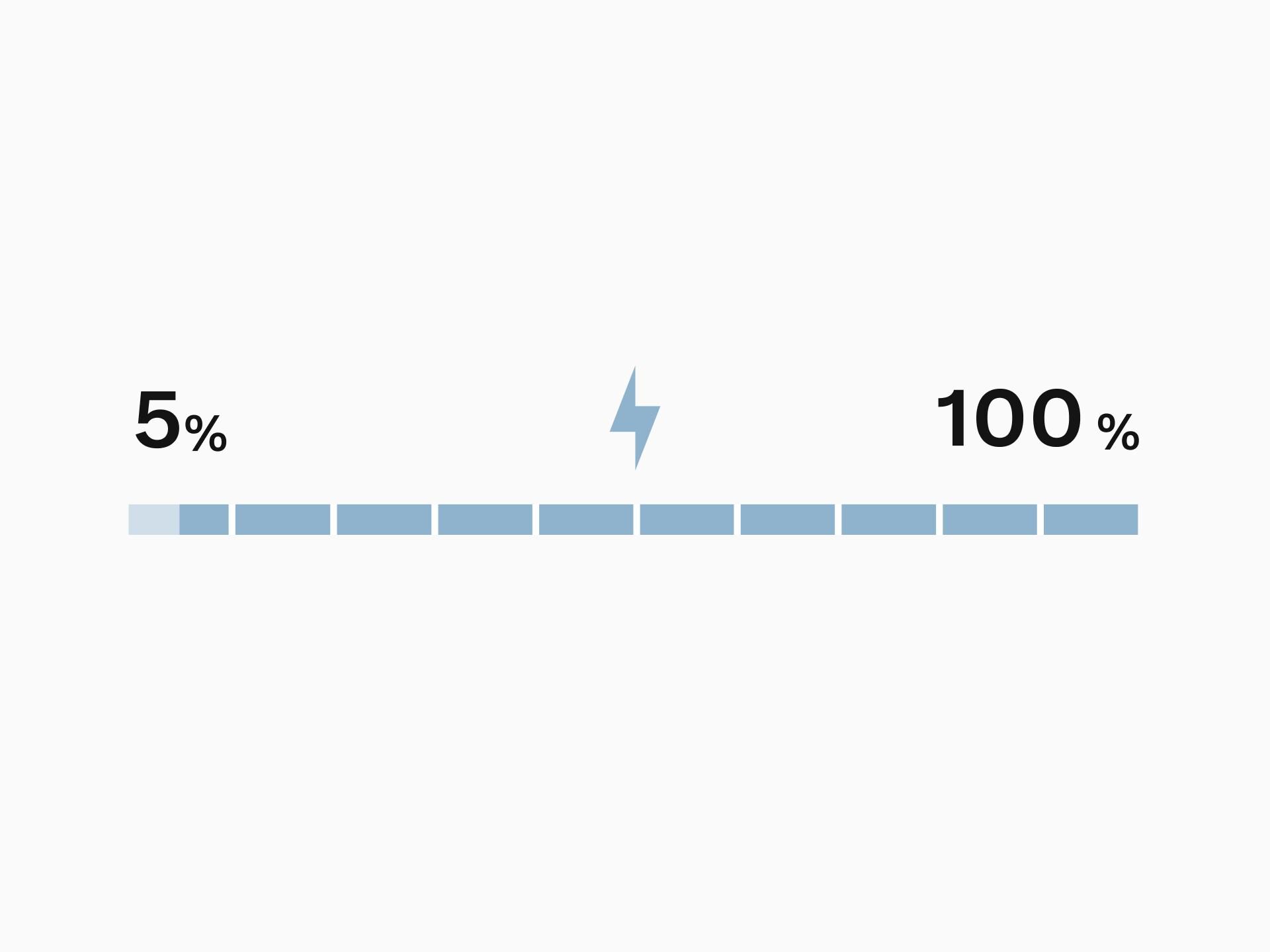 プラグインハイブリッドバッテリーの理想的な動作範囲を示すために5%から100%まで強調表示された、バッテリー充電率の棒グラフ。
