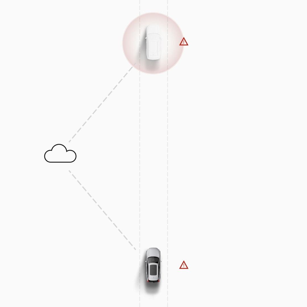 Illustratie van hoe verkeersinformatie tussen twee Volvo-voertuigen wordt gedeeld via de cloud.